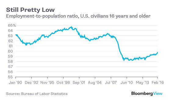 lowemployment