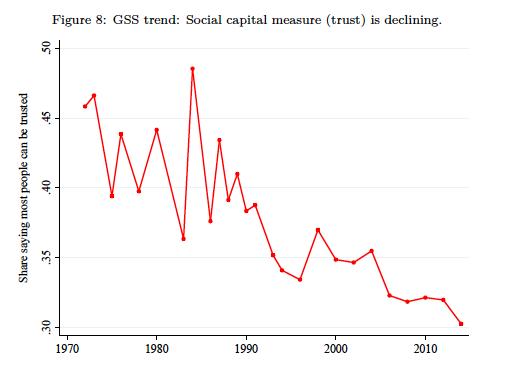 socialtrust